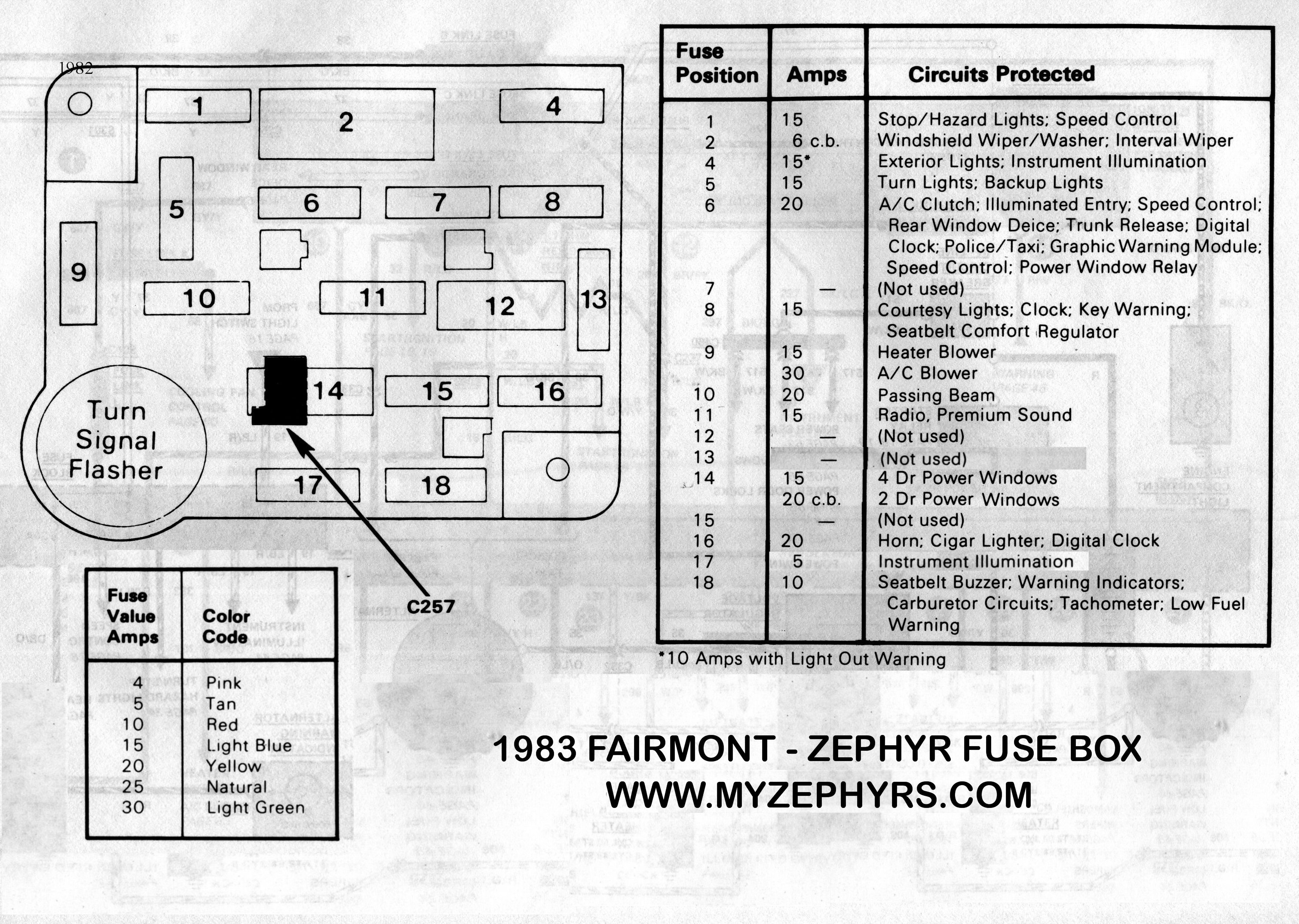 1983 Mustang Fuse Diagram Another Blog About Wiring Box Rh Myzephyrs Com Gt